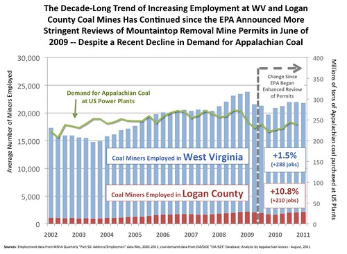 WV Mine Employment, 2002-2011