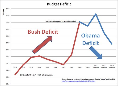 Bush-Obama Deficit Chart