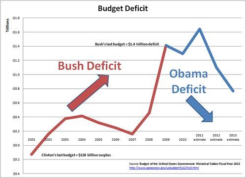 Bush-Obama Deficit Chart