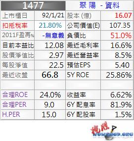 1477_聚陽_資料_1002Q