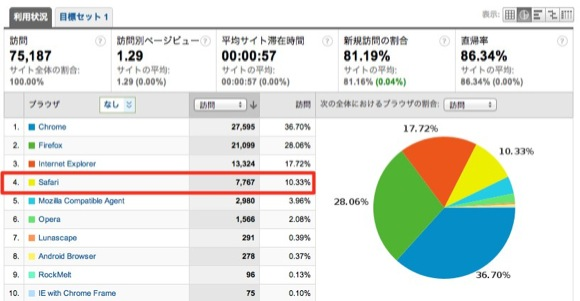 フ?ラウサ? - Google Analytics