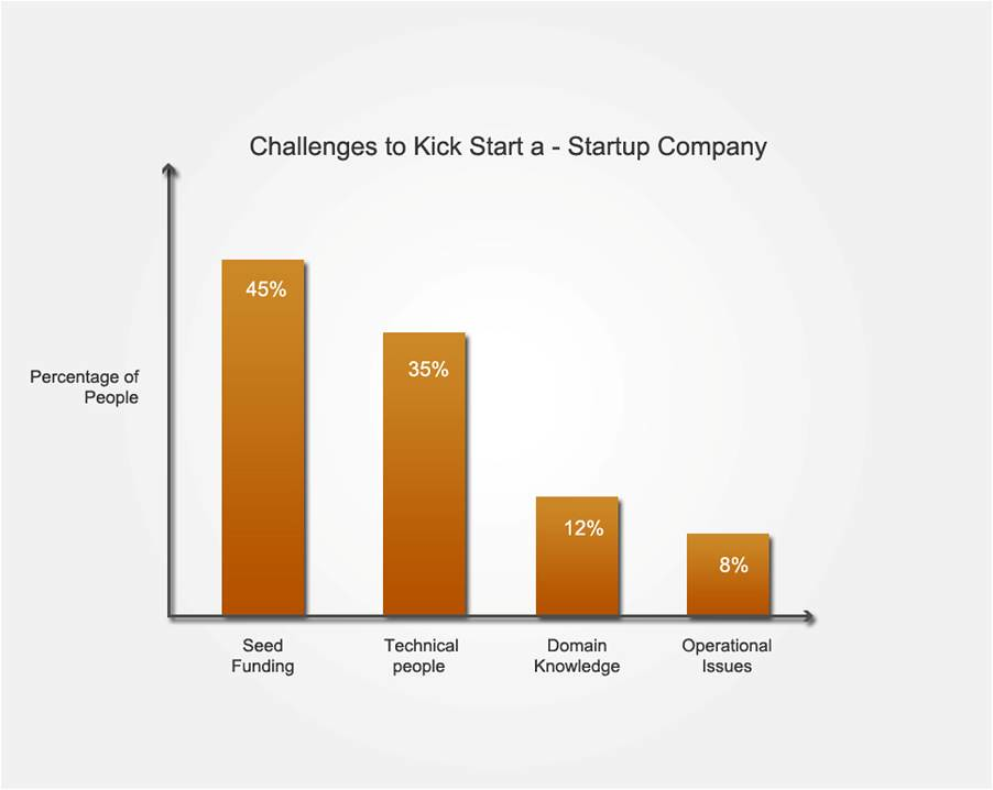 challenges to kick start a startup company