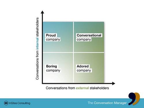 Internal and external conversations