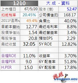 1210_大成_資料_1002Q