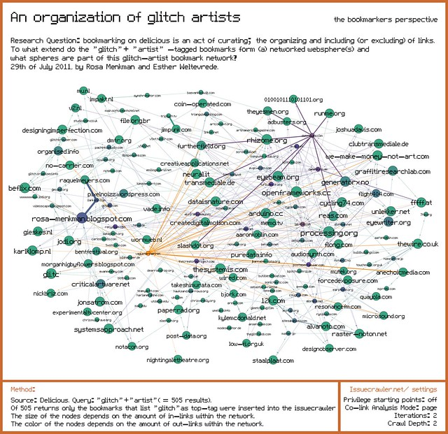 Organization of glitch artists