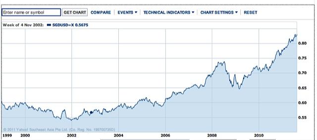 singapore-dollar-chart