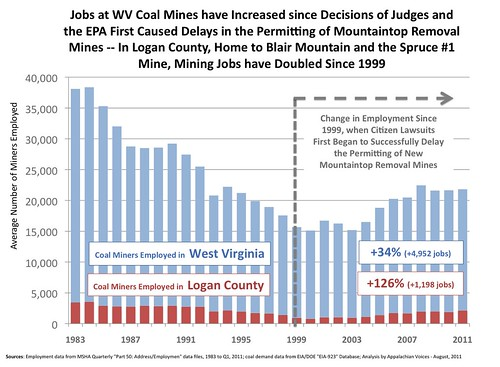 WV Mine Employment,1983-2011