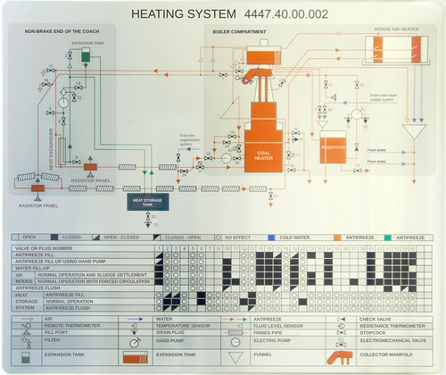 chart hot cold water train fire coach tank panel air plumbing rail storage compartment drain fluid filter railcar level valve diagram heater heat plug temperature thermometer flush coal russian radiator sludge boiler funnel resistance collector sensor settlement conditioner schematic fill supply expansion intake handpump antifreeze manifold fillup stopcock suppression checkvalve electromechanical heatingsystem exchanger railcoach brakeend 44474000002 heatstorage nonbrakeend resistancethermometer
