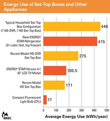 NRDC Set-Top Boxes, Other Appliances