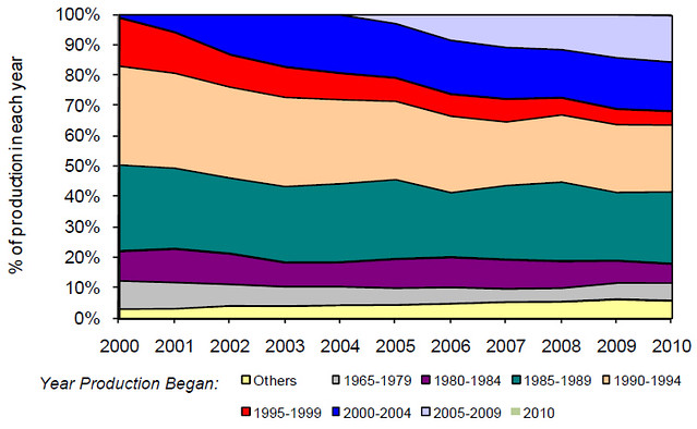 UK gas field production share