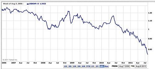 dollar-swiss-franc-chart