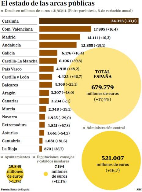 11h14 ABC Deuda Estado autonomías ayuntamientos