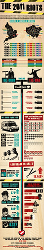 Jam Riots Infographic by Craig Grobler