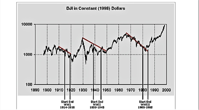 15-year-economic-cycle-chart