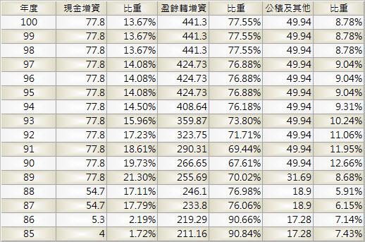 1326_台化_股本形成_1002Q