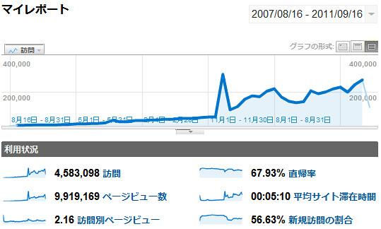 ブログHinemosu4年間のアクセス解析