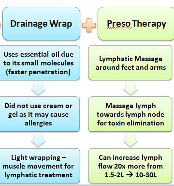 Preso Therapy Info