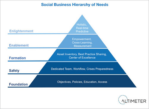Companies Must Ascend the Social Business Hierarchy of Needs