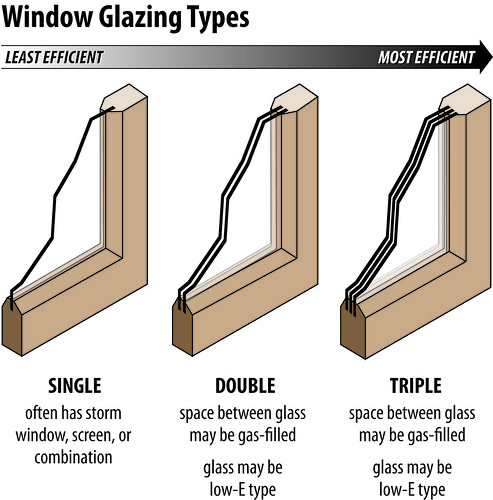 Triple Pane Low E Windows – Daily Motivational Quotes