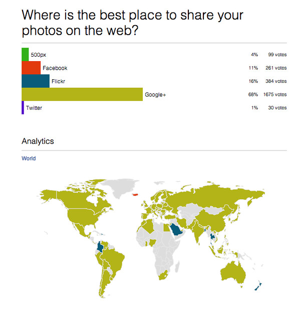 Where is the Best Place to Share Your Photos on the Web
