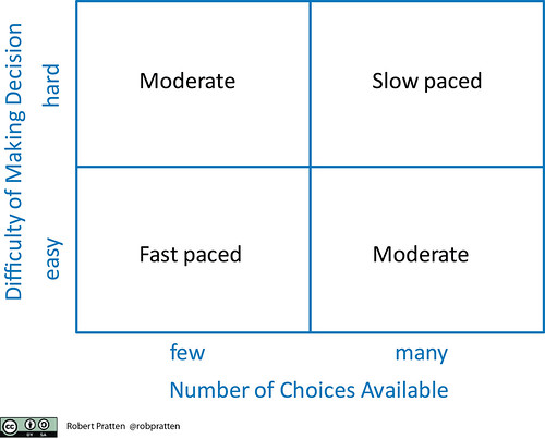 Ease of decision making vs choices available