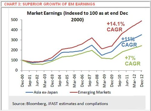 Superior Growth Of Global Emerging Market Earnings
