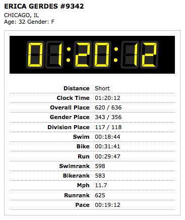 My Super Sprint Results, hurt knee and all!