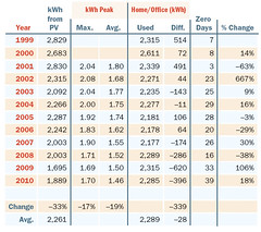 Table 1. Annual kWh Use and PV Production