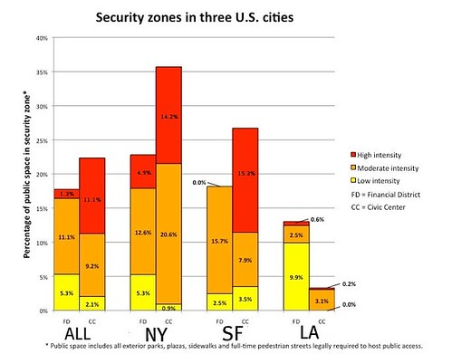 security zones in 3 cities, financial districts & civic centers (via Jeremy Nemeth, SecureCities.com)