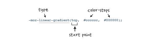 moz-gradient