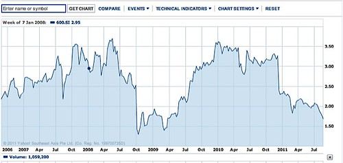 hyflux five year chart
