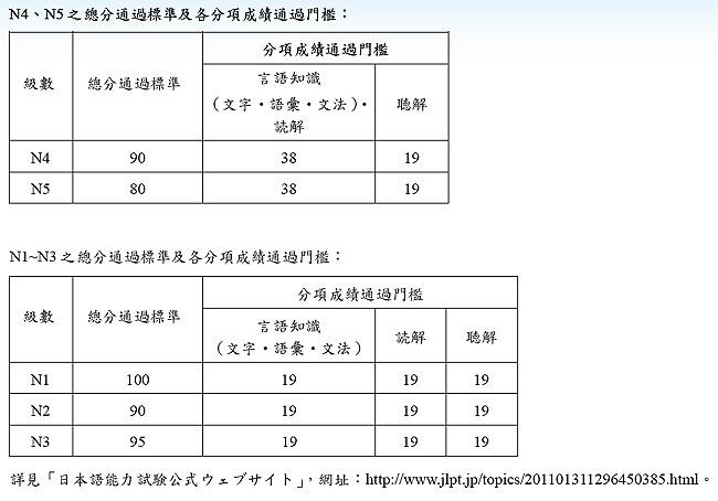 2011年7月JLPT合格標準