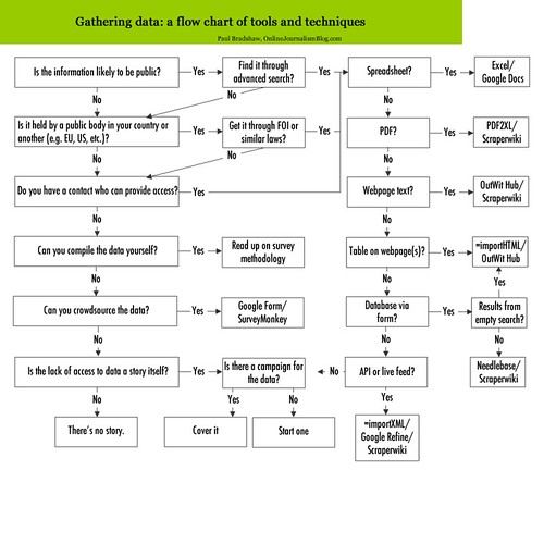 Gathering data - a flow chart