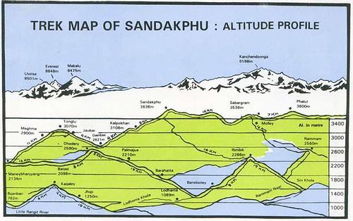 sandakphu_trek_altitude-map (Collected)