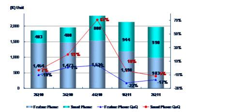 2011年第二季台灣手機市場 – 智慧型手機首度超越功能型手機,出貨突破五成市佔