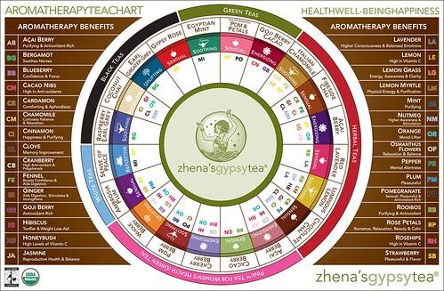 aromatherapy tea chart