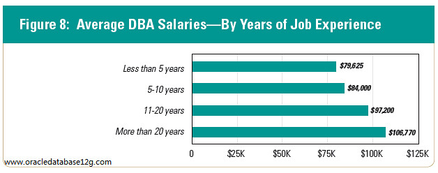dba_salaries_by_year_job_experience