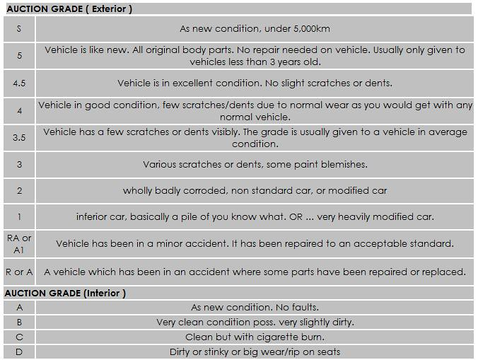 How to read auction sheet(explained) - Vehicle ...