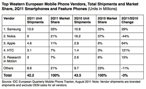 smartphones-out-ship-feature-phones-in-europe-samsung-leads-the