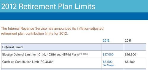 2012 401k limits