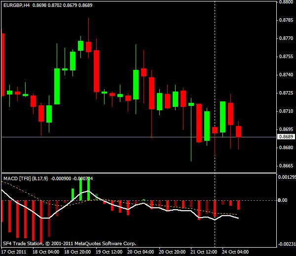GBP/USD, торговля внутри дня от уровней Мюррея и Фибоначчи - американская сессия 24 октября 2011