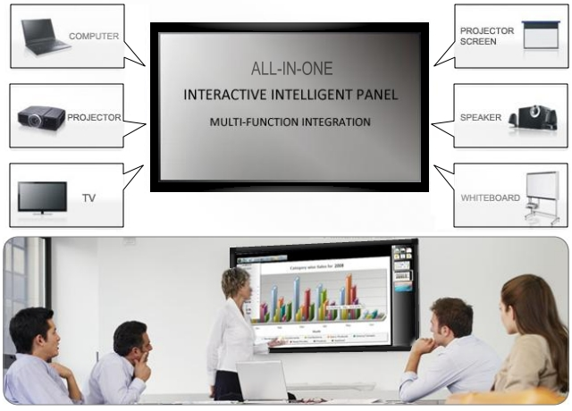 All-In-One Interactive Intelligent Panel - Multi-function Integration: