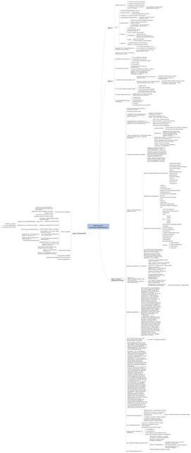 nlp-samoprog-mindmap