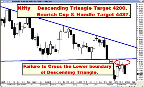 Nifty Desc Triangle