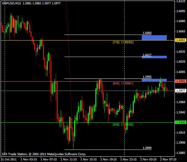 Прогнозы форекс: GBP/USD, европейская сессия 2 ноября 2011