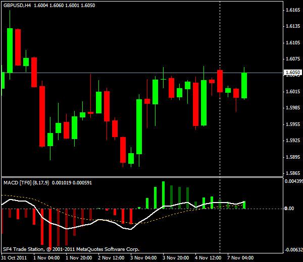 Прогнозы форекс: GBP/USD, американская сессия 7 ноября 2011