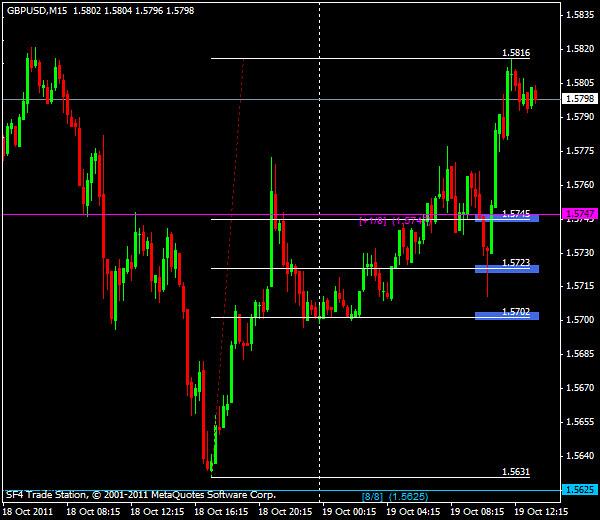 GBP/USD, торговля внутри дня от уровней Мюррея и Фибоначчи – американская сессия 19 октября 2011