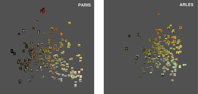 van_Gogh.Paris.Arles.labels.X_brightness_median.Y_saturation_median