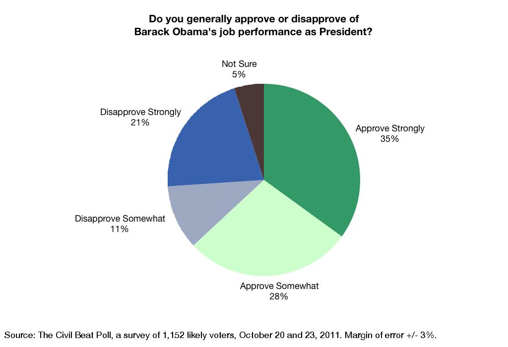 Obama Approval Chart