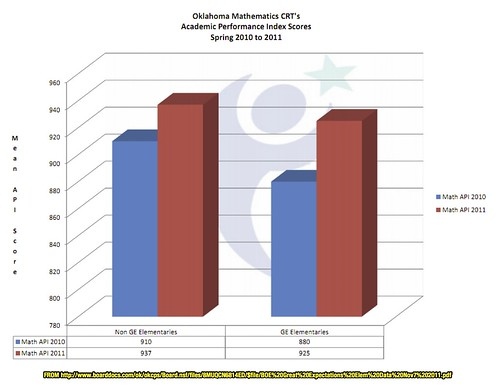 Oklahoma Mathematics CRT's API Scores Spring 2010 to 2011 for Great Expectations